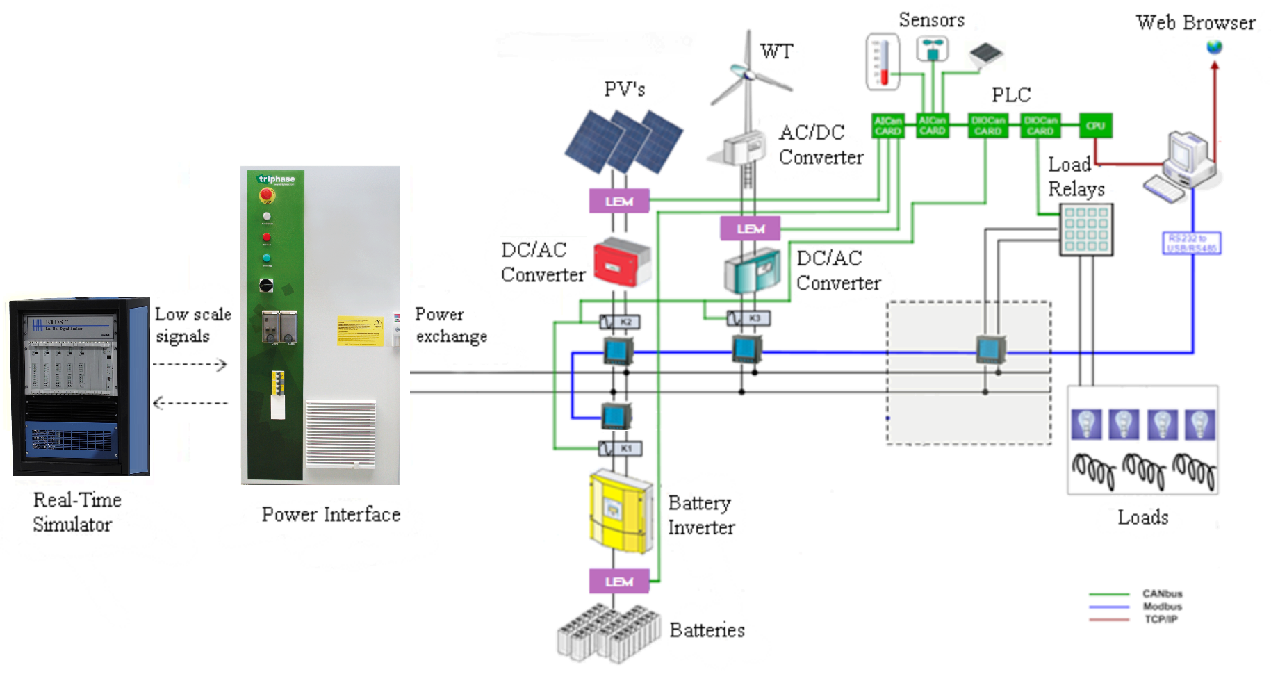 an irradiation sensor provides input to simulated pvs in the rtds in order  to achieve realistic conditions  the connection of the whole microgrid and  the