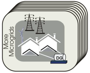 MORE MICROGRIDS (*)